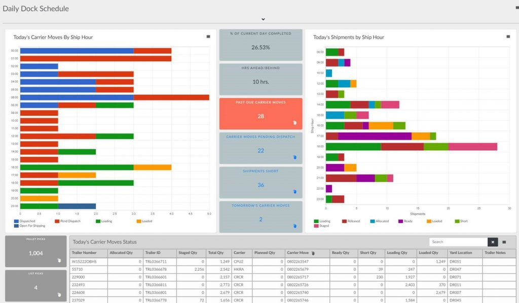 M.Toolbox WMS daily dock schedule dashboard.